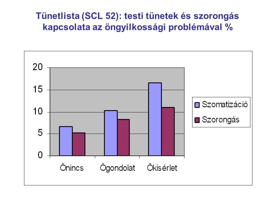 Tünetlista (SCL 52): testi tünetek és szorongás kapcsolata az öngyilkossági problémával %