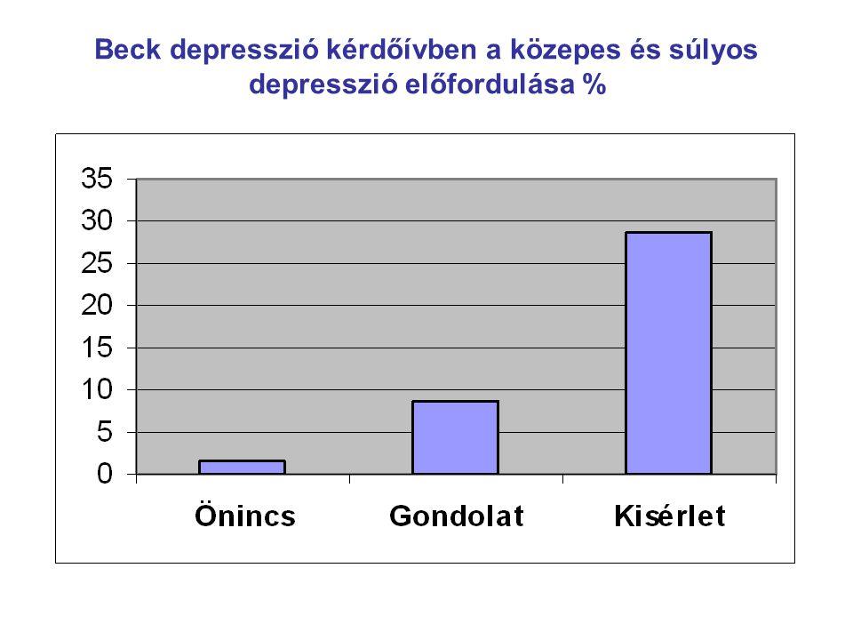 Beck depresszió kérdőívben a közepes és súlyos depresszió előfordulása %