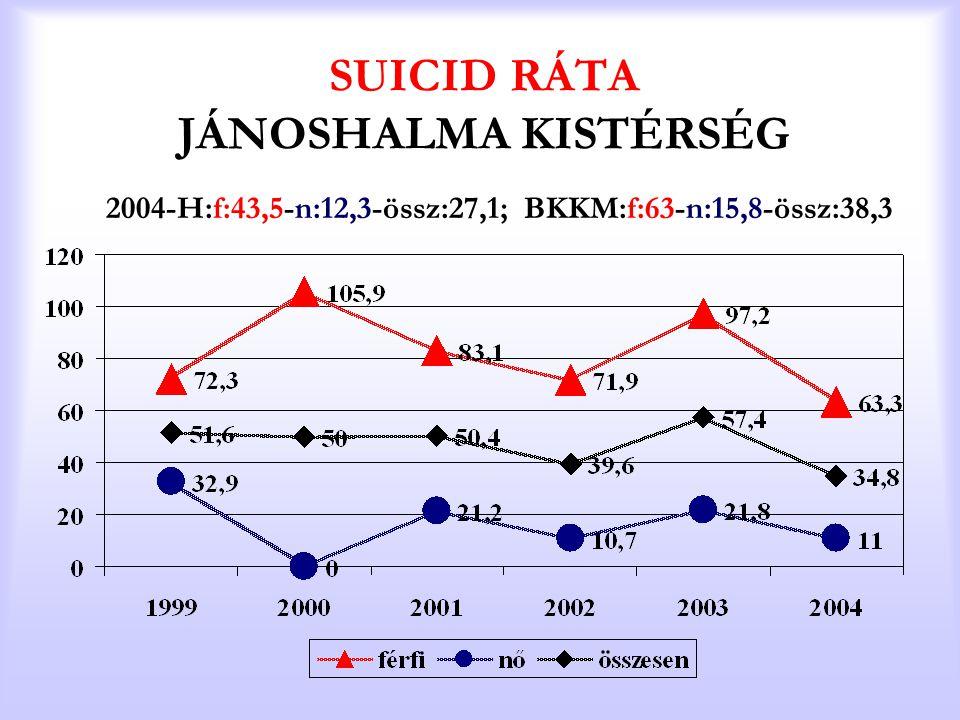 SUICID RÁTA JÁNOSHALMA KISTÉRSÉG 2004-H:f:43,5-n:12,3-össz:27,1; BKKM:f:63-n:15,8-össz:38,3