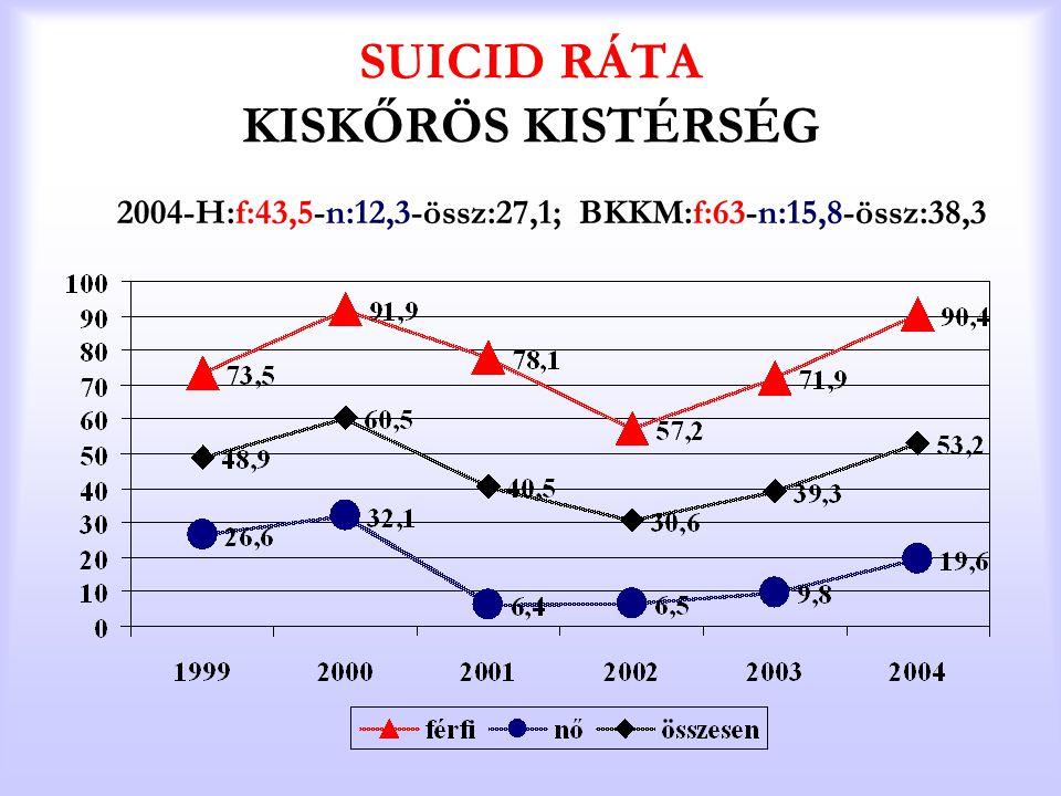 SUICID RÁTA KISKŐRÖS KISTÉRSÉG 2004-H:f:43,5-n:12,3-össz:27,1; BKKM:f:63-n:15,8-össz:38,3
