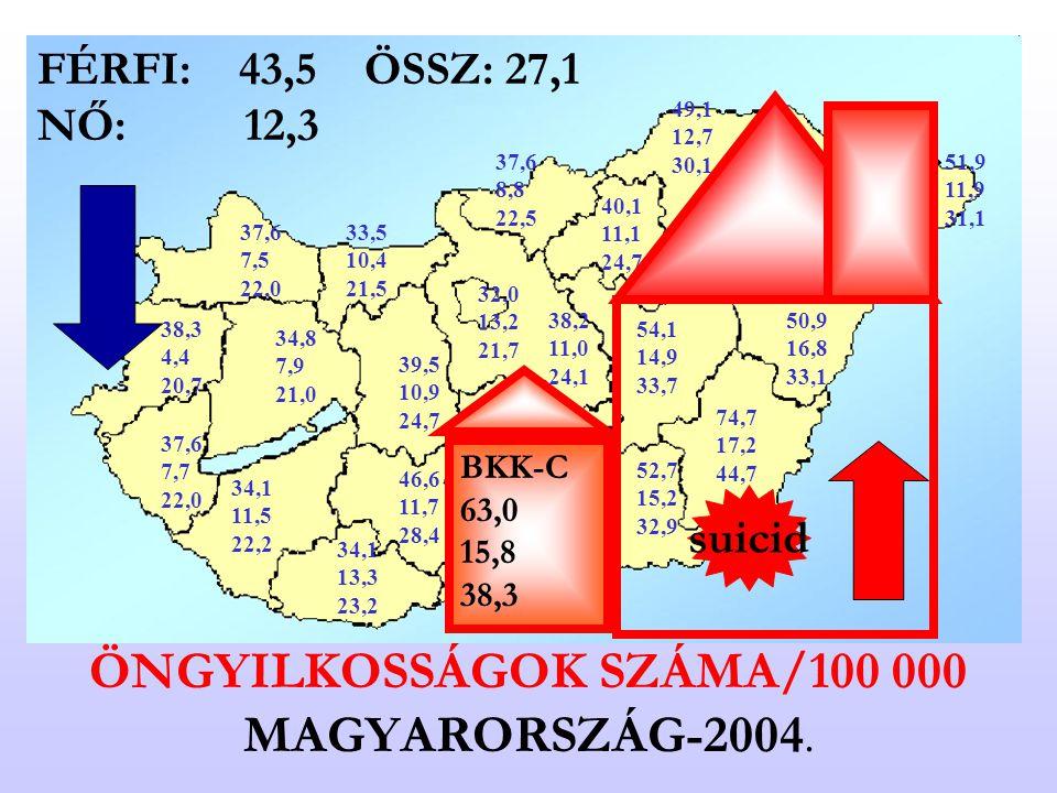 ÖNGYILKOSSÁGOK SZÁMA/100 000 MAGYARORSZÁG-2004. 32,0 13,2 21,7 38,2 11,0 24,1 39,5 10,9 24,7 33,5 10,4 21,5 34,8 7,9 21,0 37,6 7,5 22,0 38,3 4,4 20,7