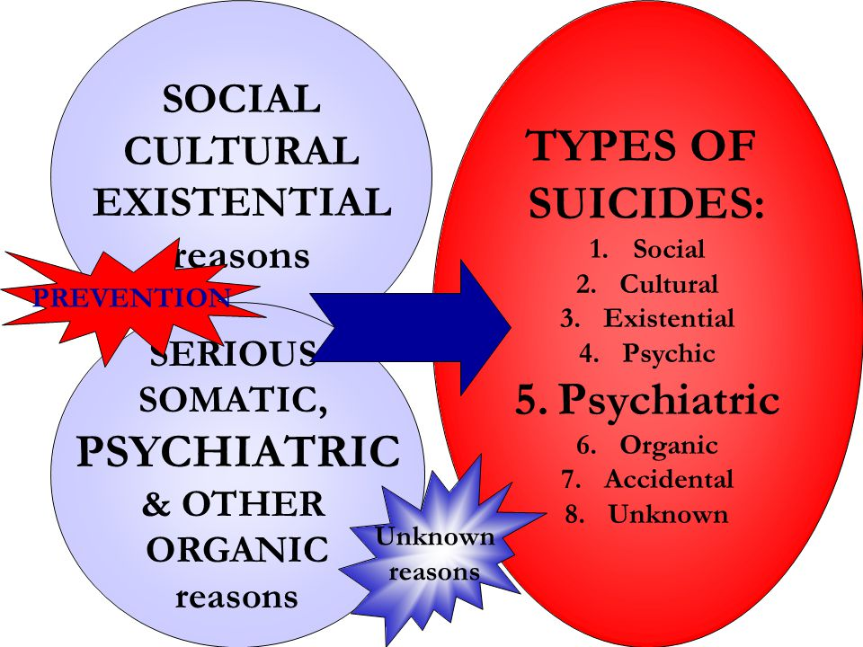 TYPES OF SUICIDES: 1.Social 2.Cultural 3.Existential 4.Psychic 5.Psychiatric 6.Organic 7.Accidental 8.Unknown SOCIAL CULTURAL EXISTENTIAL reasons SERIOUS SOMATIC, PSYCHIATRIC & OTHER ORGANIC reasons Unknown reasons PREVENTION