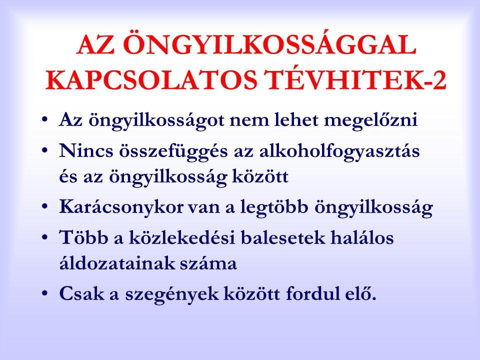 AZ ÖNGYILKOSSÁGGAL KAPCSOLATOS TÉVHITEK-2 Az öngyilkosságot nem lehet megelőzni Nincs összefüggés az alkoholfogyasztás és az öngyilkosság között Karác