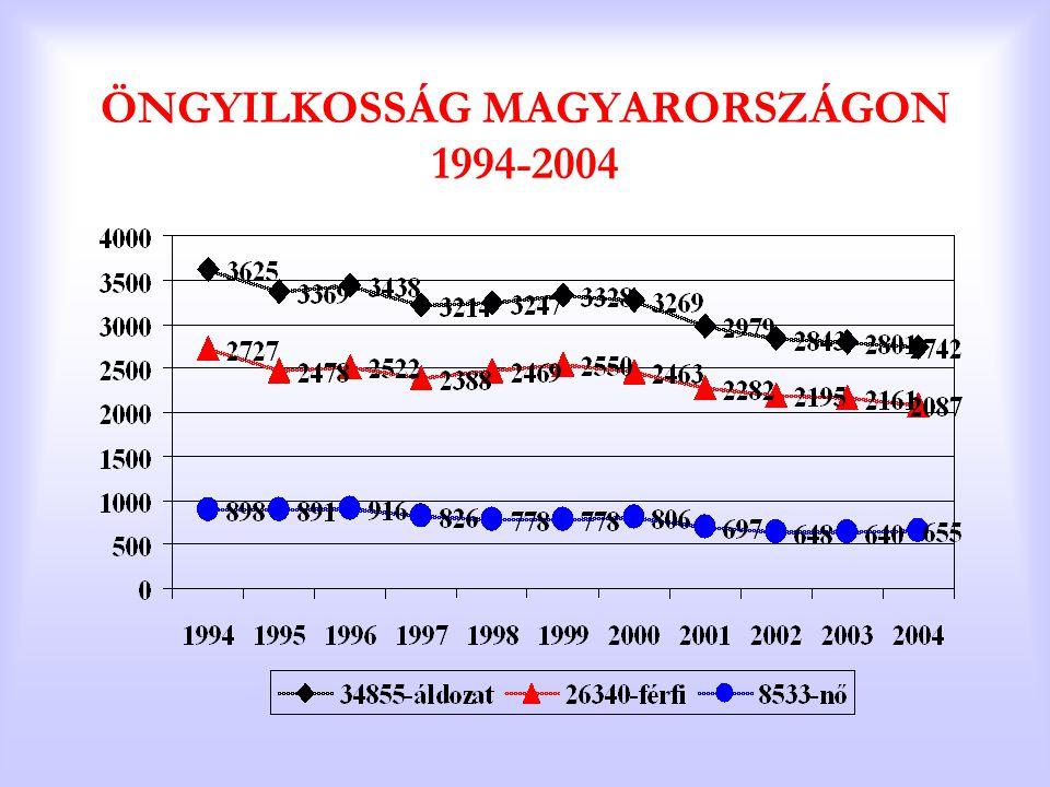 ÖNGYILKOSSÁG MAGYARORSZÁGON 1994-2004