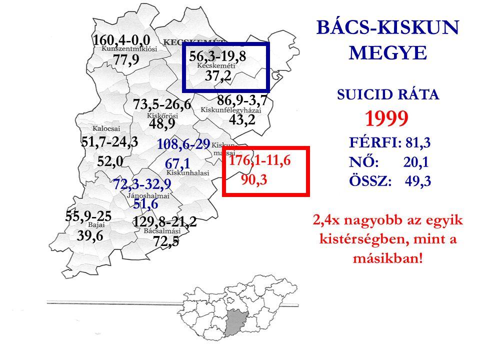 VESZÉLYEZTETETT CSOPORTOK VIDÉKIEK, BIZONYOS KISTÉRSÉGEKBEN LAKÓK 1999-BEN 6x több férfi követett el öngyilkosságot KISKUNMAJSA kistérségben, mint Budapesten 9,3x több nő követett el öngyilkosságot JÁNOSHALMA kistérségben, mint Vas megyében 4,9x többen követtek el öngyilkosságot KISKUNMAJSA kistérségben, mint Győr-Sopron megyében 4,2x többen követtek el öngyilkosságot KISKUNMAJSA kistérségben, mint Budapesten