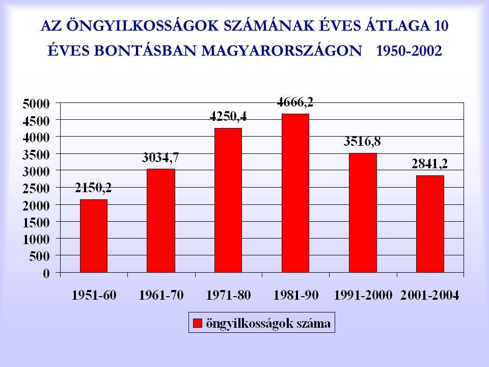 AZ ÖNGYILKOSSÁGOK SZÁMÁNAK ÉVES ÁTLAGA 10 ÉVES BONTÁSBAN MAGYARORSZÁGON 1950-2002