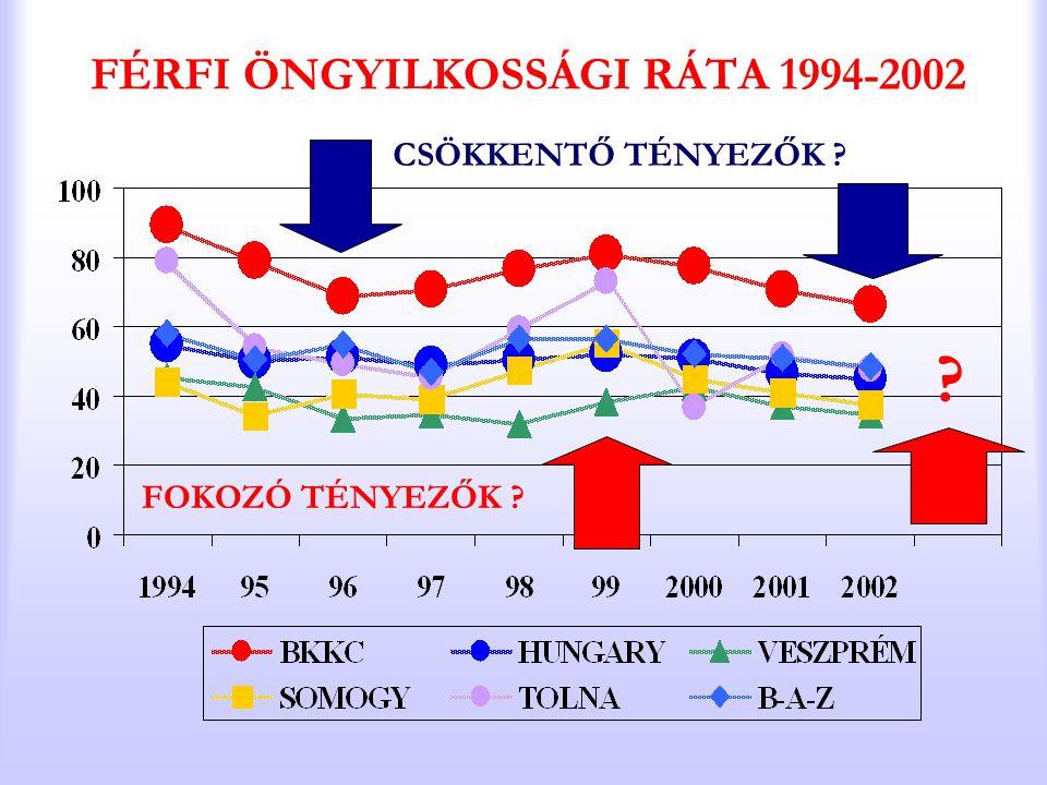 FÉRFI ÖNGYILKOSSÁGI RÁTA 1994-2002 CSÖKKENTŐ TÉNYEZŐK ? FOKOZÓ TÉNYEZŐK ? ?