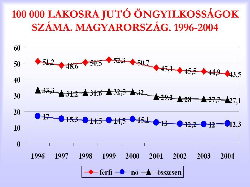 100 000 LAKOSRA JUTÓ ÖNGYILKOSSÁGOK SZÁMA. MAGYARORSZÁG. 1996-2004
