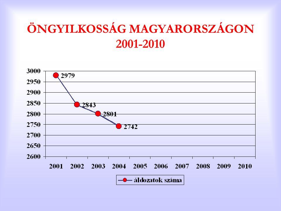 ÖNGYILKOSSÁG MAGYARORSZÁGON 2001-2010