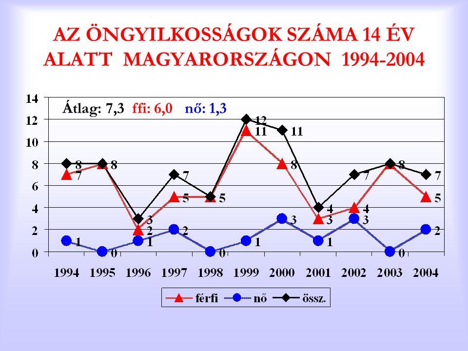 AZ ÖNGYILKOSSÁGOK SZÁMA 14 ÉV ALATT MAGYARORSZÁGON 1994-2004 Átlag: 7,3 ffi: 6,0 nő: 1,3