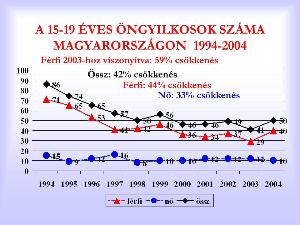 A 15-19 ÉVES ÖNGYILKOSOK SZÁMA MAGYARORSZÁGON 1994-2004 Össz: 42% csökkenés Férfi: 44% csökkenés Nő: 33% csökkenés Férfi 2003-hoz viszonyítva: 59% csö