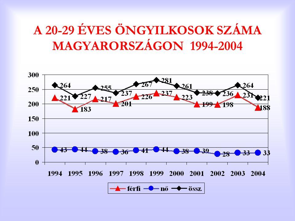 A 20-29 ÉVES ÖNGYILKOSOK SZÁMA MAGYARORSZÁGON 1994-2004