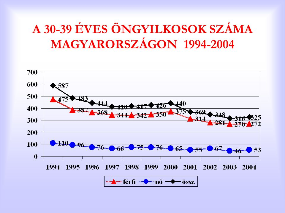 A 30-39 ÉVES ÖNGYILKOSOK SZÁMA MAGYARORSZÁGON 1994-2004