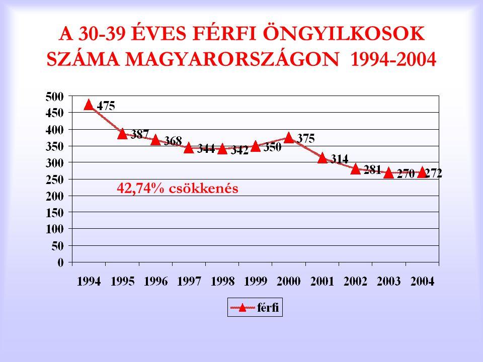 A 30-39 ÉVES FÉRFI ÖNGYILKOSOK SZÁMA MAGYARORSZÁGON 1994-2004 42,74% csökkenés