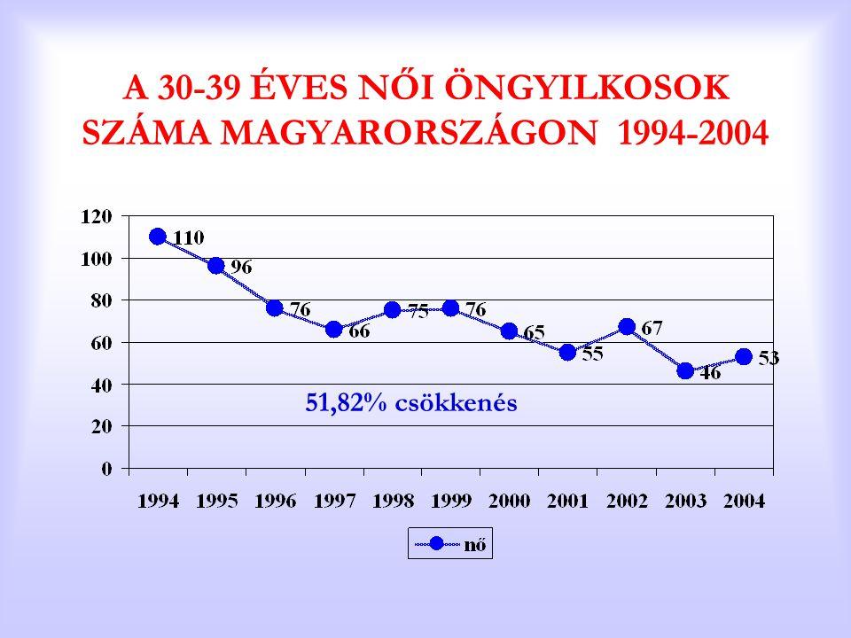 A 30-39 ÉVES NŐI ÖNGYILKOSOK SZÁMA MAGYARORSZÁGON 1994-2004 51,82% csökkenés