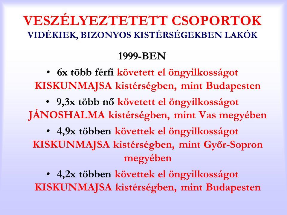 AZ ÖNGYILKOSSÁGOK SZÁMA BÁCS-KISKUN MEGYE 1971-2005