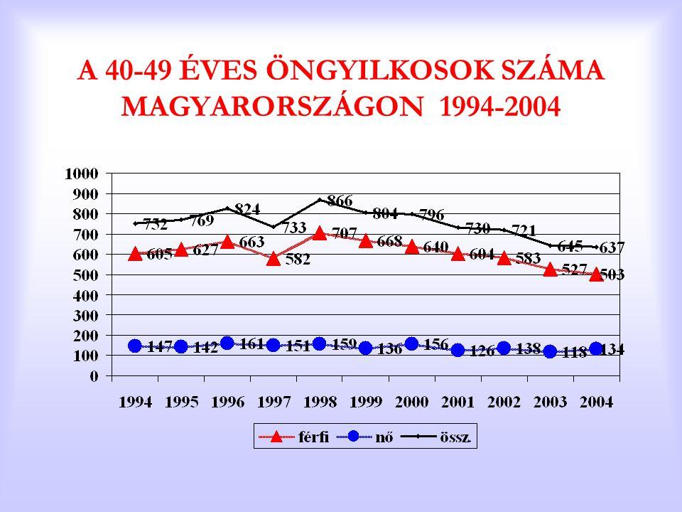 A 40-49 ÉVES ÖNGYILKOSOK SZÁMA MAGYARORSZÁGON 1994-2004