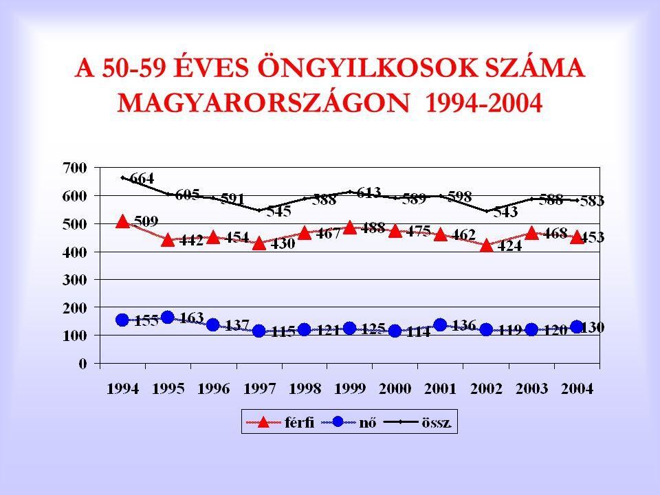 A 50-59 ÉVES ÖNGYILKOSOK SZÁMA MAGYARORSZÁGON 1994-2004