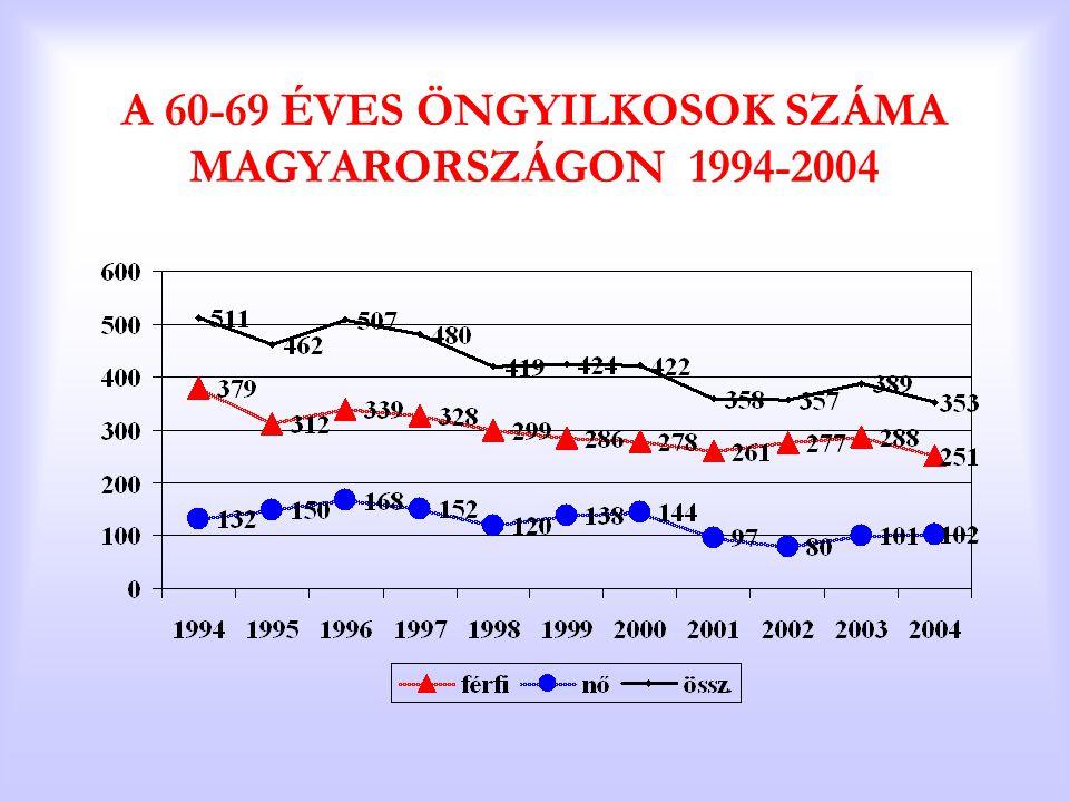 A 60-69 ÉVES ÖNGYILKOSOK SZÁMA MAGYARORSZÁGON 1994-2004