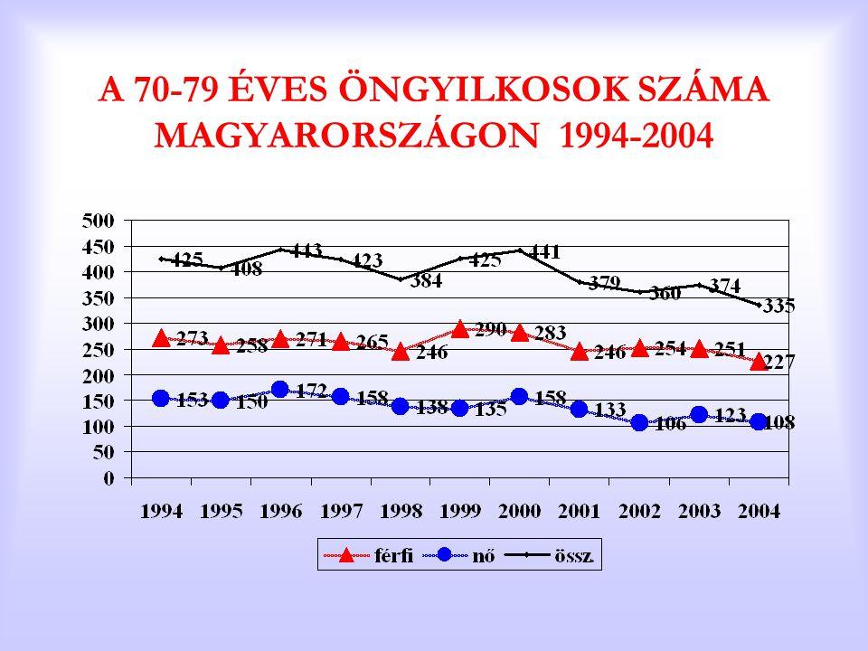 A 70-79 ÉVES ÖNGYILKOSOK SZÁMA MAGYARORSZÁGON 1994-2004