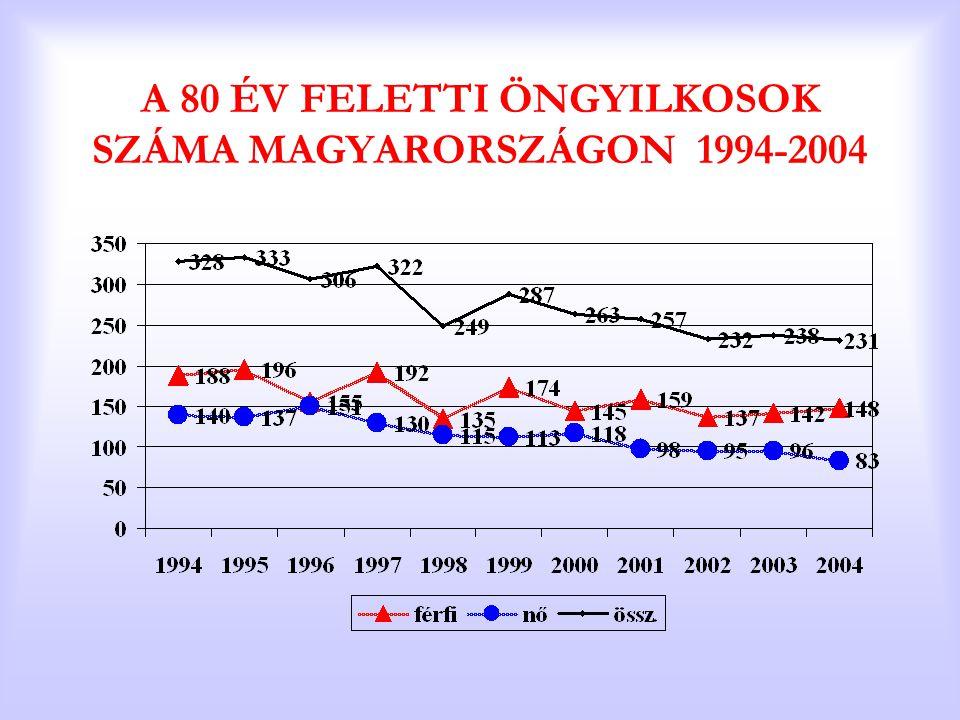 A 80 ÉV FELETTI ÖNGYILKOSOK SZÁMA MAGYARORSZÁGON 1994-2004