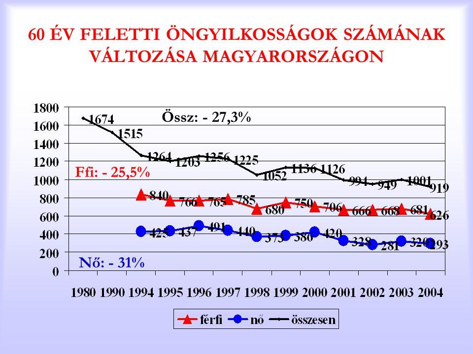 60 ÉV FELETTI ÖNGYILKOSSÁGOK SZÁMÁNAK VÁLTOZÁSA MAGYARORSZÁGON Össz: - 27,3% Ffi: - 25,5% Nő: - 31%