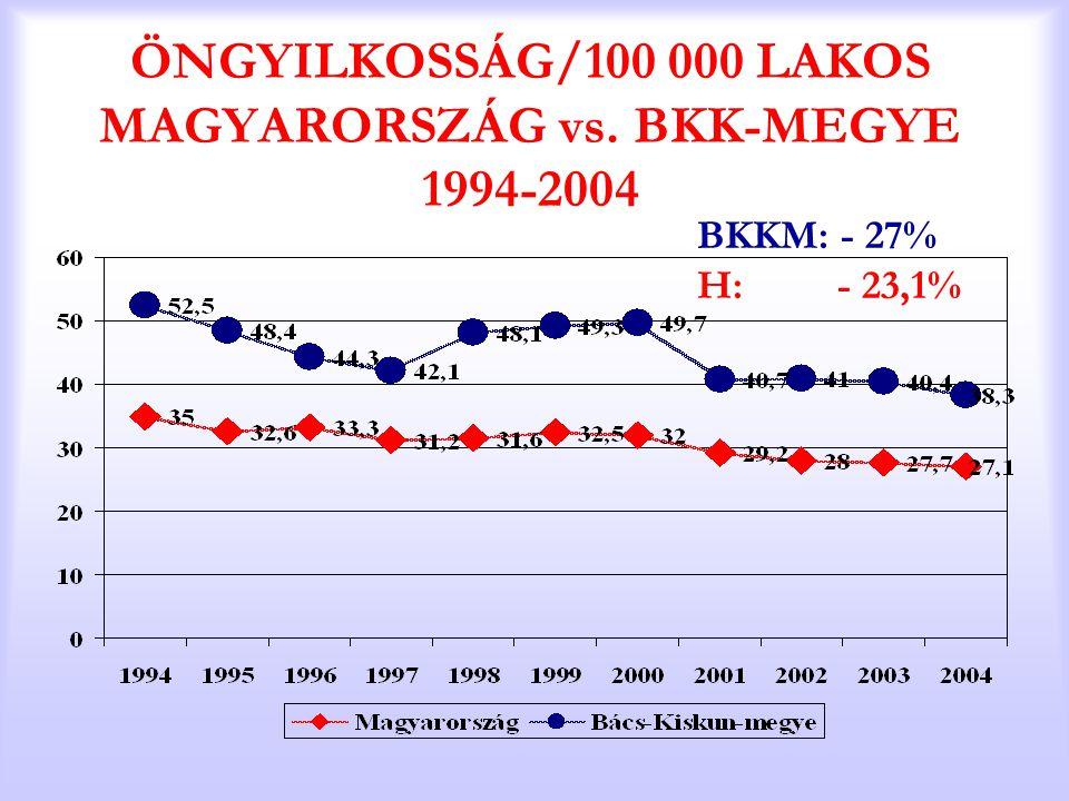 ÖNGYILKOSSÁG/100 000 LAKOS MAGYARORSZÁG vs. BKK-MEGYE 1994-2004 BKKM: - 27% H: - 23,1%