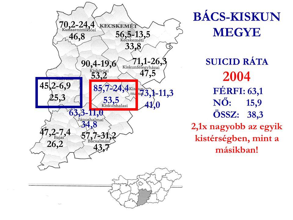 ÖNGYILKOSSÁG/100 000 LAKOS BÁCS KISKUN MEGYE 1994-2005 Férfi: -34,6% Össz: -33,3% Nő: -27,7%