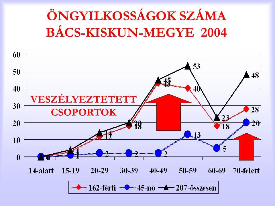 ÖNGYILKOSSÁGOK SZÁMA BÁCS-KISKUN-MEGYE 2004 VESZÉLYEZTETETT CSOPORTOK