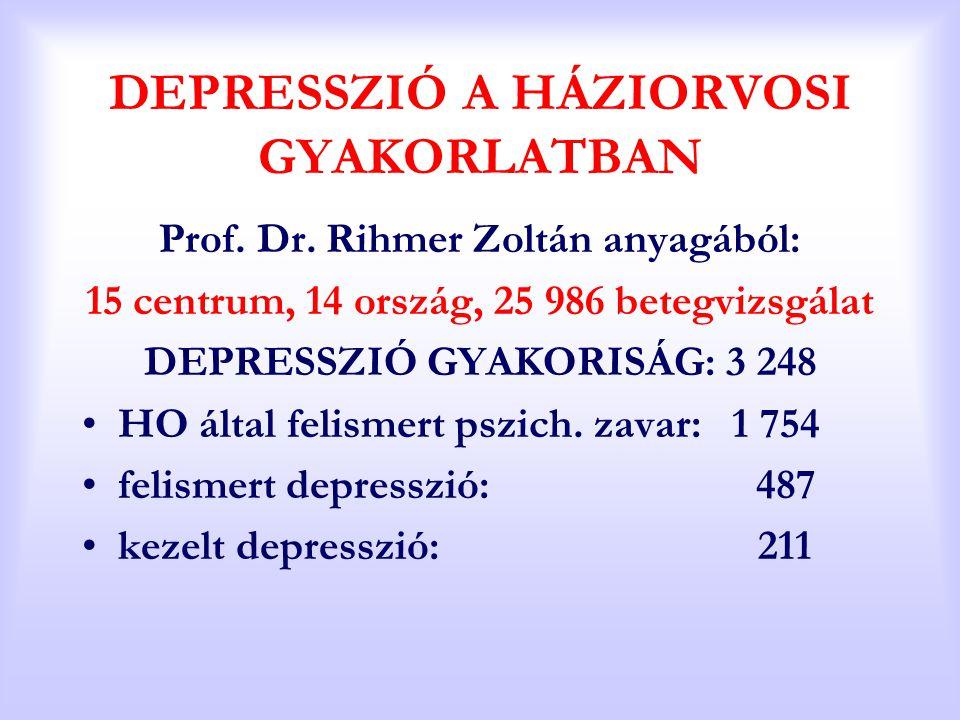 DEPRESSZIÓ A HÁZIORVOSI GYAKORLATBAN Prof. Dr. Rihmer Zoltán anyagából: 15 centrum, 14 ország, 25 986 betegvizsgálat DEPRESSZIÓ GYAKORISÁG: 3 248 HO á
