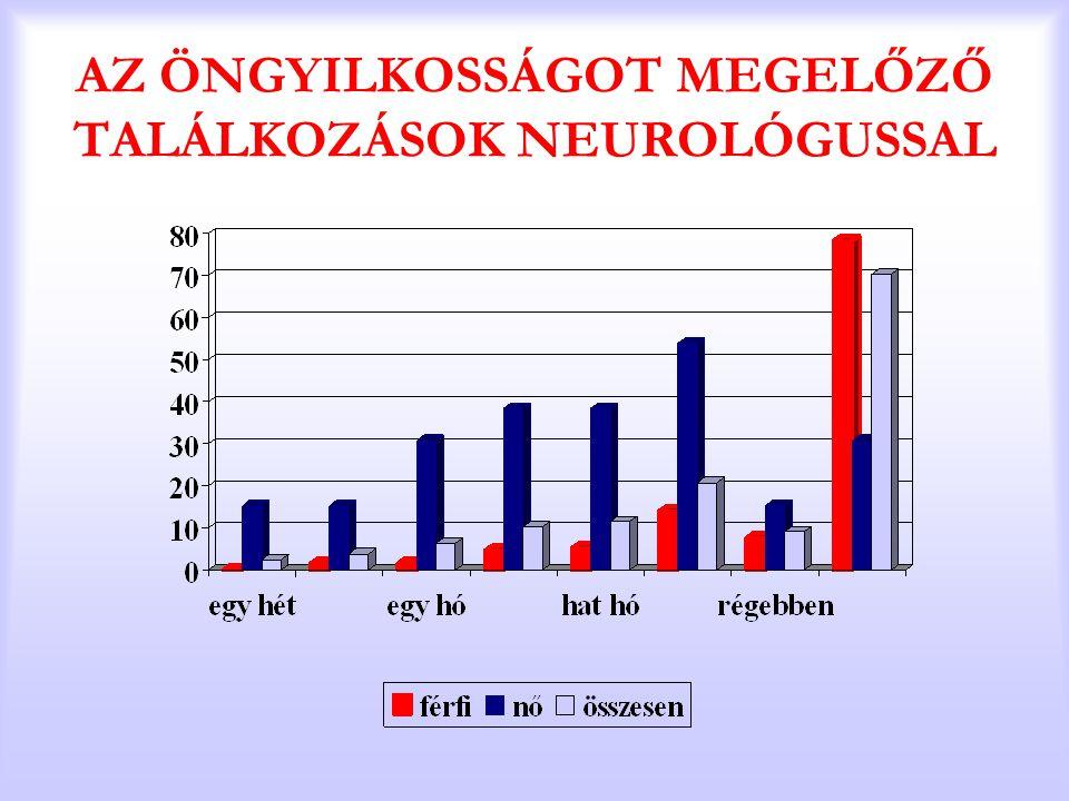 AZ ÖNGYILKOSSÁGOT MEGELŐZŐ TALÁLKOZÁSOK NEUROLÓGUSSAL