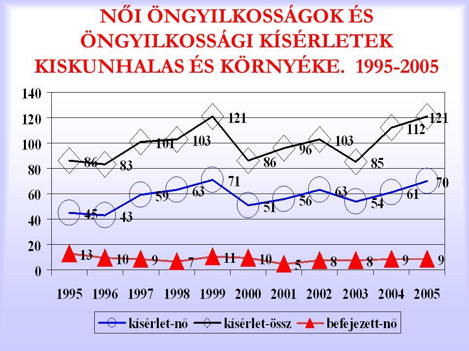 NŐI ÖNGYILKOSSÁGOK ÉS ÖNGYILKOSSÁGI KÍSÉRLETEK KISKUNHALAS ÉS KÖRNYÉKE. 1995-2005
