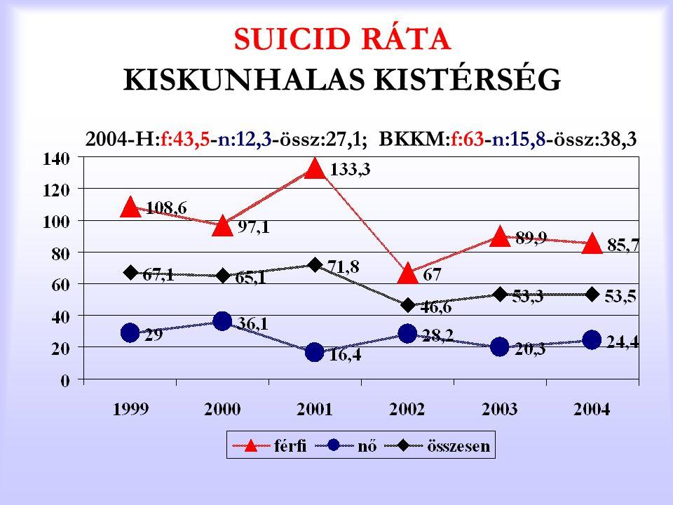 SUICID RÁTA KISKUNHALAS KISTÉRSÉG 2004-H:f:43,5-n:12,3-össz:27,1; BKKM:f:63-n:15,8-össz:38,3
