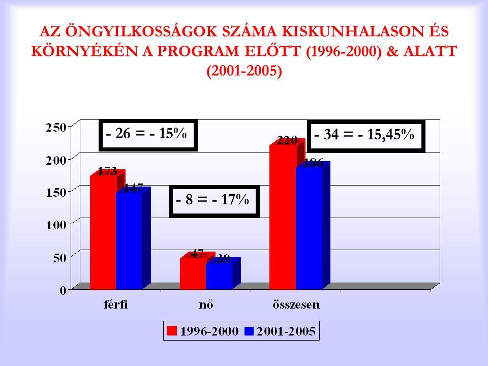 AZ ÖNGYILKOSSÁGOK SZÁMA KISKUNHALASON ÉS KÖRNYÉKÉN A PROGRAM ELŐTT (1996-2000) & ALATT (2001-2005) - 26 = - 15% - 8 = - 17% - 34 = - 15,45%
