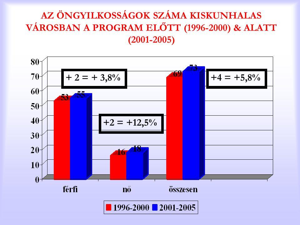 AZ ÖNGYILKOSSÁGOK SZÁMA KISKUNHALAS VÁROSBAN A PROGRAM ELŐTT (1996-2000) & ALATT (2001-2005) + 2 = + 3,8% +2 = +12,5% +4 = +5,8%