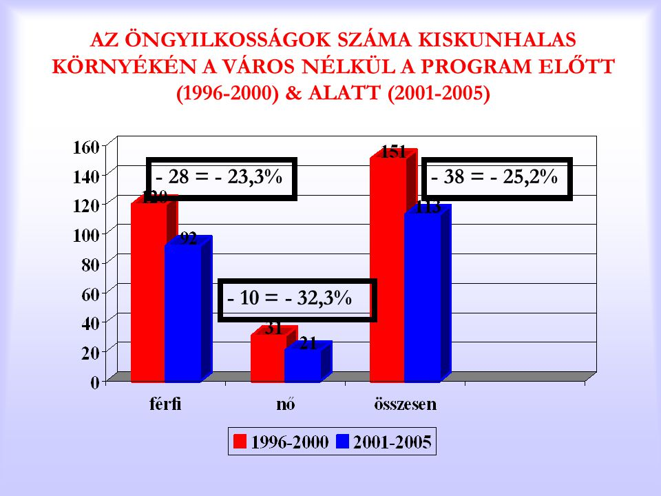 AZ ÖNGYILKOSSÁGOK SZÁMA KISKUNHALAS KÖRNYÉKÉN A VÁROS NÉLKÜL A PROGRAM ELŐTT (1996-2000) & ALATT (2001-2005) - 28 = - 23,3% - 10 = - 32,3% - 38 = - 25