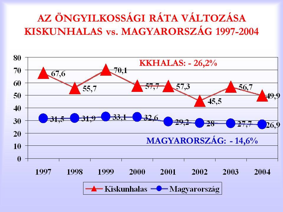 AZ ÖNGYILKOSSÁGI RÁTA VÁLTOZÁSA KISKUNHALAS vs. MAGYARORSZÁG 1997-2004 KKHALAS: - 26,2% MAGYARORSZÁG: - 14,6%