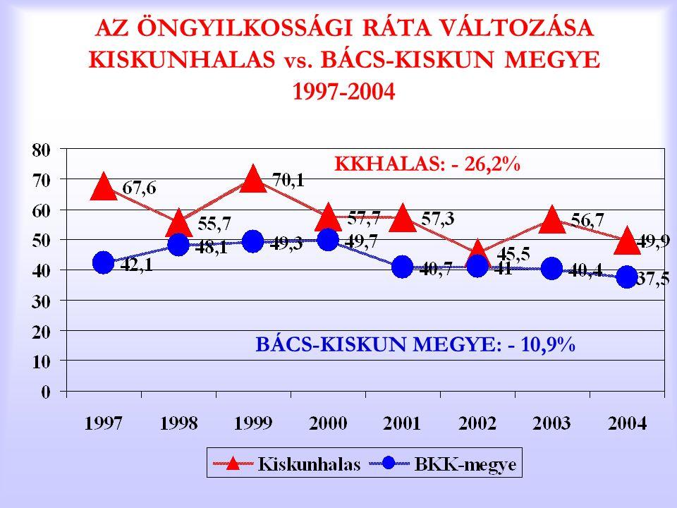 AZ ÖNGYILKOSSÁGI RÁTA VÁLTOZÁSA KISKUNHALAS vs. BÁCS-KISKUN MEGYE 1997-2004 KKHALAS: - 26,2% BÁCS-KISKUN MEGYE: - 10,9%
