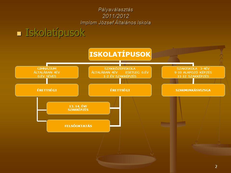 13 Pályaválasztás 2011/2012 Implom József Általános Iskola DOKUMENTUMOK Módosító adatlap Módosító adatlap ~ csak változtatás esetén ~ mikor célszerű .