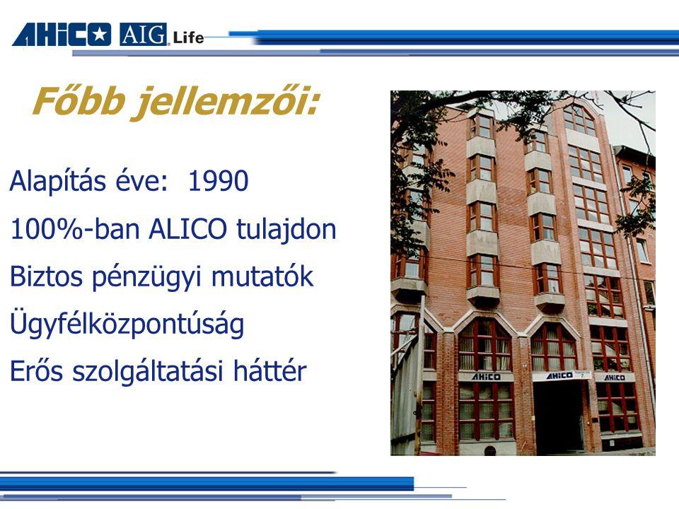 Főbb jellemzői: Alapítás éve: 1990 100%-ban ALICO tulajdon Biztos pénzügyi mutatók Ügyfélközpontúság Erős szolgáltatási háttér