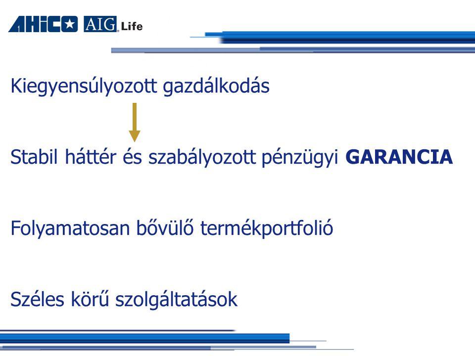 Kiegyensúlyozott gazdálkodás Stabil háttér és szabályozott pénzügyi GARANCIA Folyamatosan bővülő termékportfolió Széles körű szolgáltatások
