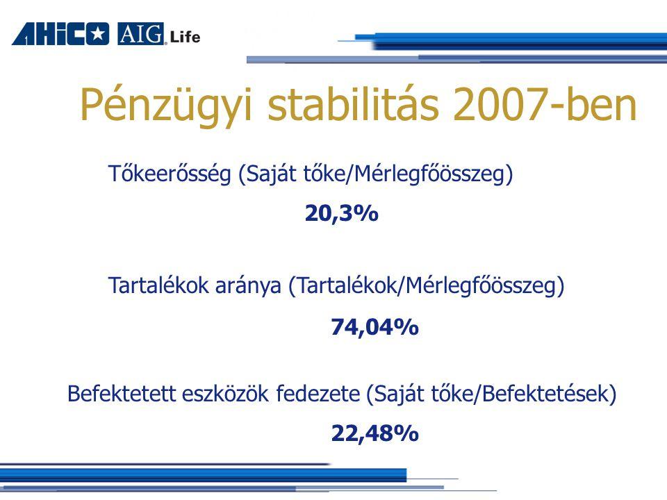 Pénzügyi stabilitás 2007-ben Tőkeerősség (Saját tőke/Mérlegfőösszeg) 20,3% Tartalékok aránya (Tartalékok/Mérlegfőösszeg) 74,04% Befektetett eszközök fedezete (Saját tőke/Befektetések) 22,48%