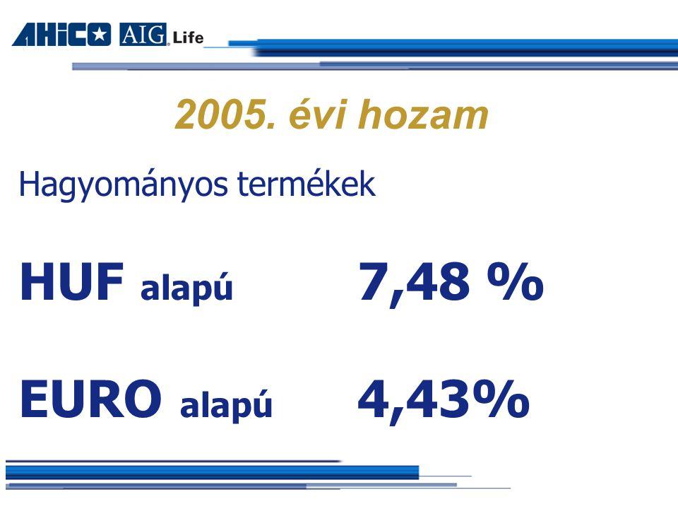 2005. évi hozam Hagyományos termékek HUF alapú 7,48 % EURO alapú 4,43%