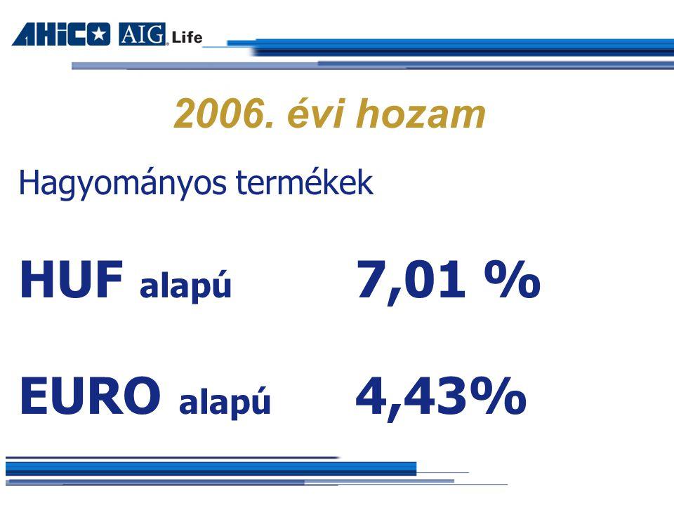 2006. évi hozam Hagyományos termékek HUF alapú 7,01 % EURO alapú 4,43%