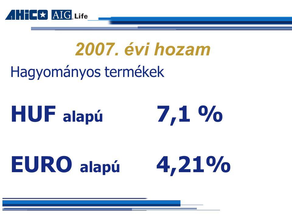 2007. évi hozam Hagyományos termékek HUF alapú 7,1 % EURO alapú 4,21%
