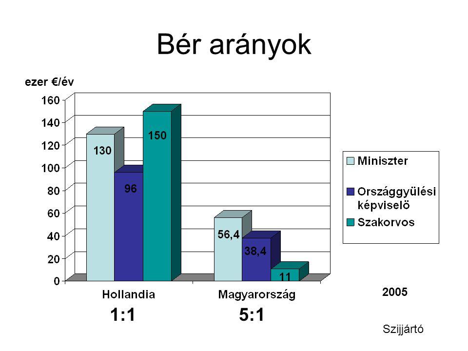 Bér arányok ezer €/év 2005 1:15:1 Szijjártó