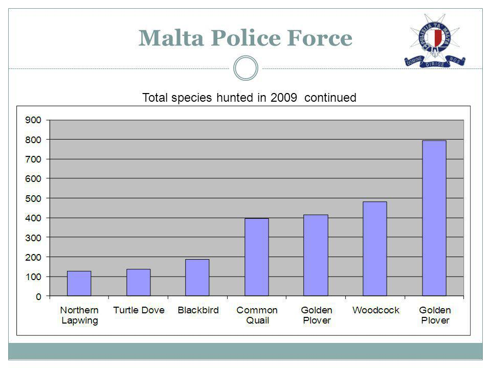 Total species hunted in 2009 continued