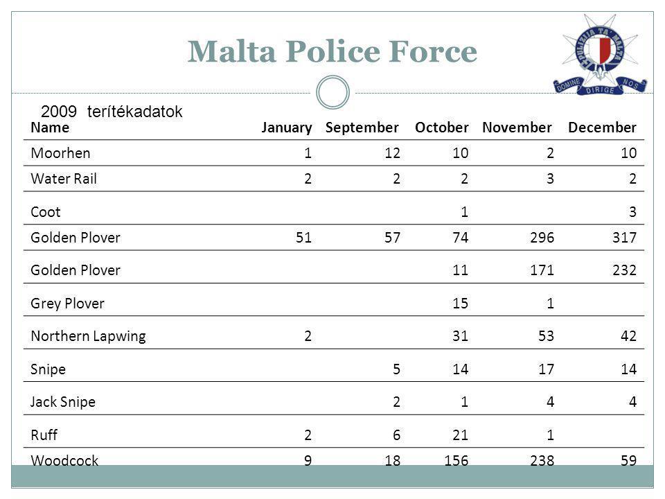 Malta Police Force NameJanuarySeptemberOctoberNovemberDecember Moorhen112102 Water Rail22232 Coot13 Golden Plover515774296317 Golden Plover11171232 Gr