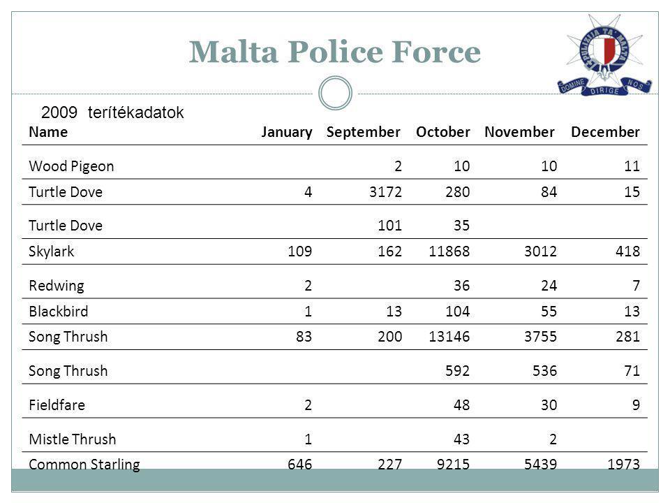Malta Police Force NameJanuarySeptemberOctoberNovemberDecember Wood Pigeon210 11 Turtle Dove431722808415 Turtle Dove10135 Skylark109162118683012418 Re