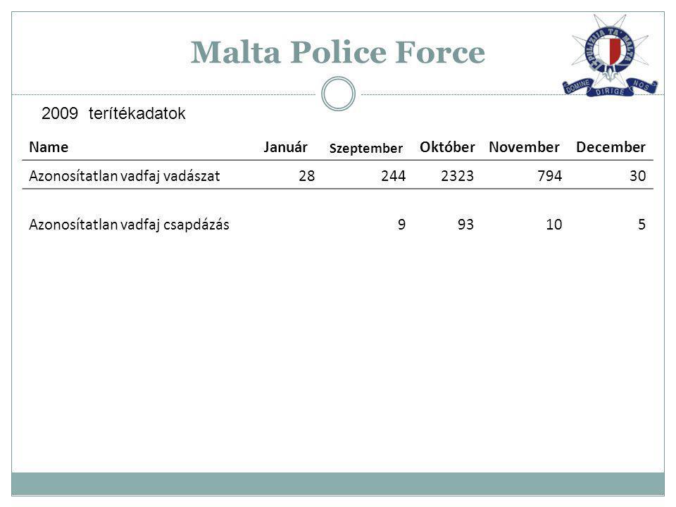 Malta Police Force NameJanuár Szeptember OktóberNovemberDecember Azonosítatlan vadfaj vadászat28244232379430 Azonosítatlan vadfaj csapdázás993105 2009